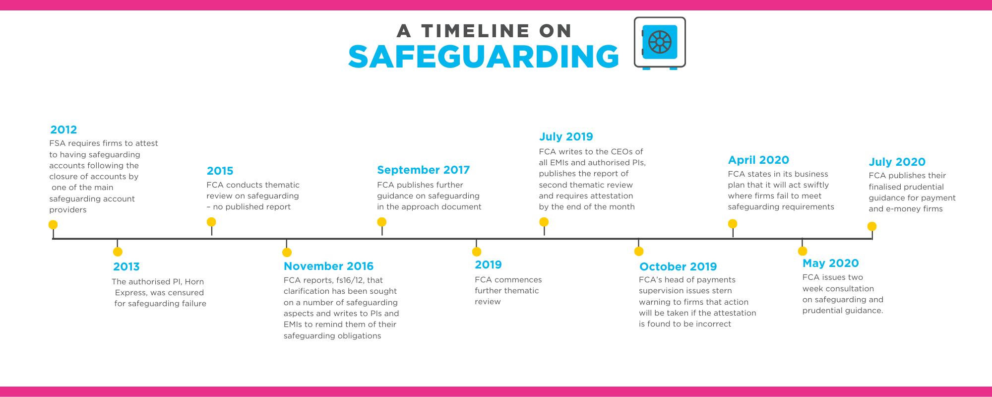 Safeguarding timeline July 2020