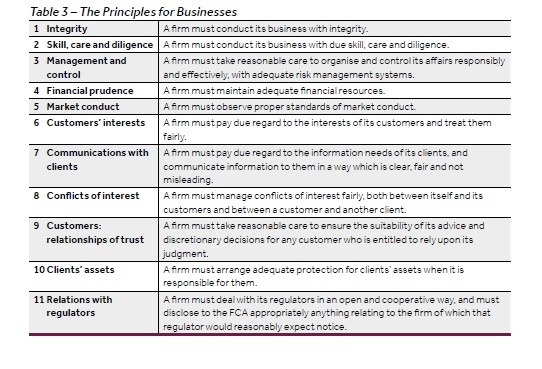 table3 principles for businesss